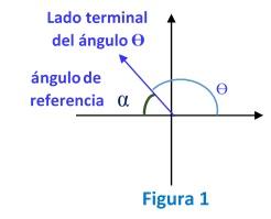 Lado terminal del angulo